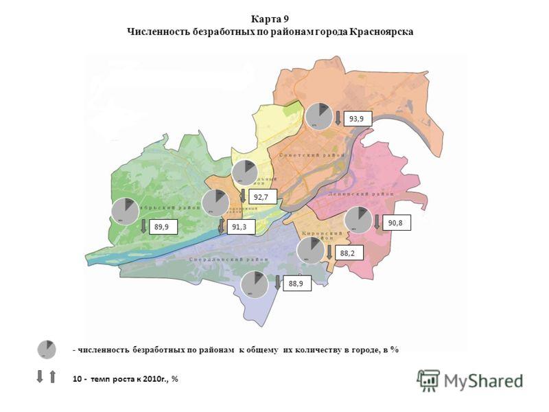 - численность безработных по районам к общему их количеству в городе, в % 10 - темп роста к 2010г., % 89,991,3 92,7 88,9 88,2 90,8 93,9 Карта 9 Численность безработных по районам города Красноярска