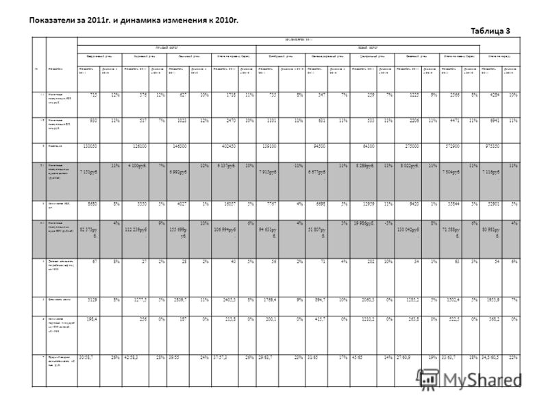 Показатели за 2011г. и динамика изменения к 2010г. Таблица 3 КРАСНОЯРСК 2011 ПРАВЫЙ БЕРЕГЛЕВЫЙ БЕРЕГ Свердловский р-онКировский р-онЛенинский р-онИтого по правому берегуОктябрьский р-онЖелезнодорожный р-онЦентральный р-онСоветский р-онИтого по левому