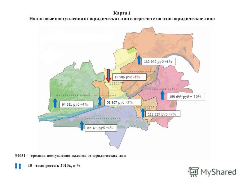 Карта 1 Налоговые поступления от юридических лиц в пересчете на одно юридическое лицо 94631 - средние поступления налогов от юридичсеких лиц 10 - темп роста к 2010г., в % 94 631 руб +4% 82 373 руб +4% 51 807 руб +3% 19 986 руб -3% 130 042 руб +8% 155