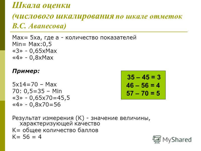 Шкала оценки ( числового шкалирования по шкале отметок В.С. Аванесова) Max= 5ха, где а - количество показателей Min= Max:0,5 «3» - 0,65хMax «4» - 0,8хMax Пример: 5х14=70 – Max 70: 0,5=35 – Min «3» - 0,65х70=45,5 «4» - 0,8х70=56 Результат измерения (К