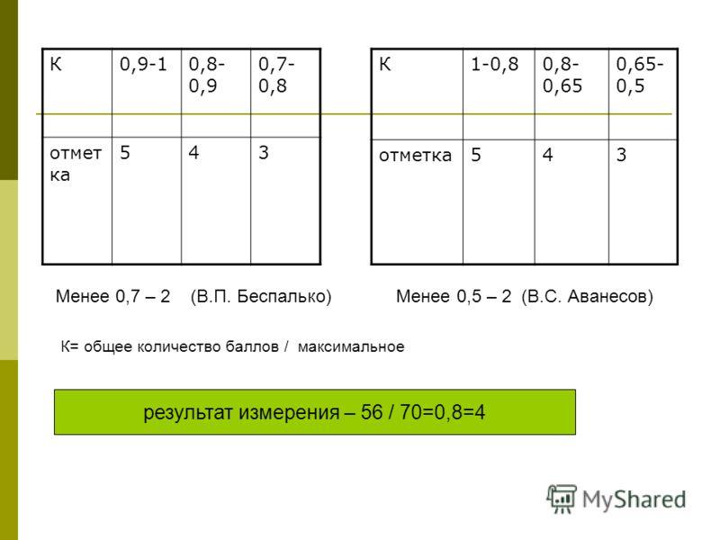 К0,9-10,8- 0,9 0,7- 0,8 отмет ка 543 К1-0,80,8- 0,65 0,65- 0,5 отметка543 результат измерения – 56 / 70=0,8=4 К= общее количество баллов / максимальное Менее 0,7 – 2 (В.П. Беспалько) Менее 0,5 – 2 (В.С. Аванесов)