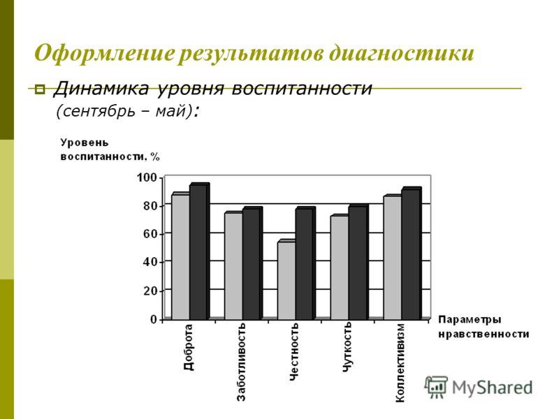 Оформление результатов диагностики Динамика уровня воспитанности (сентябрь – май) :
