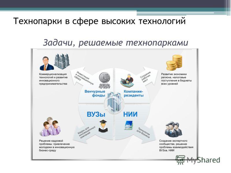 Задачи, решаемые технопарками Технопарки в сфере высоких технологий