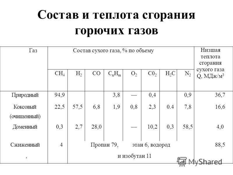 Состав и теплота сгорания горючих газов ГазСостав сухого газа, % по объему Низшая теплота сгорания сухого газа Q, МДж/м 3 СН 4 Н2Н2 СОCnHmCnHm О2О2 С0 2 Н2СН2СN2N2 Природный94,93,80,40,936,7 Коксовый22,557,56,81,90,82,30.47,816,6 (очищенный) Доменный