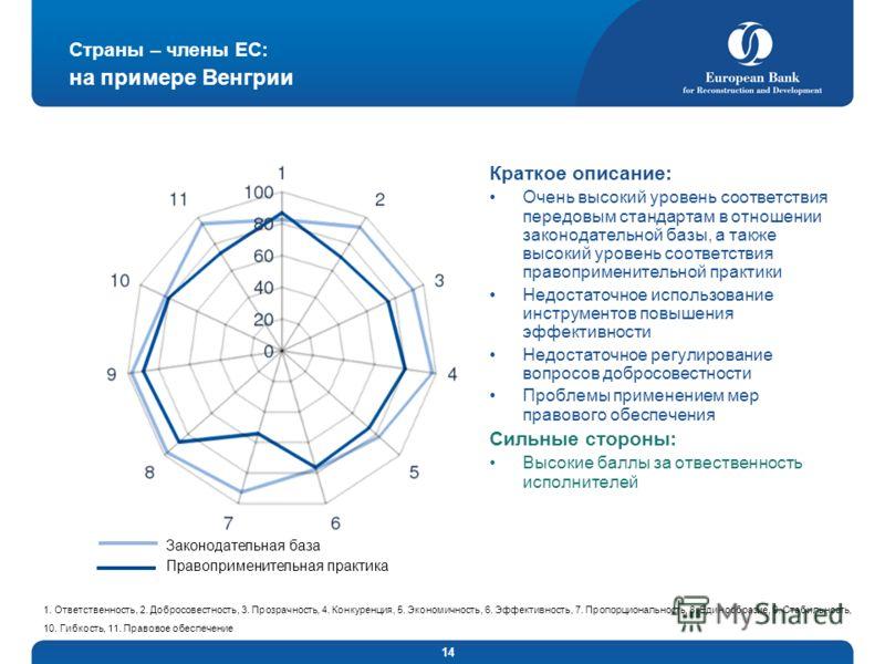 14 Страны – члены ЕС: на примере Венгрии Краткое описание: Очень высокий уровень соответствия передовым стандартам в отношении законодательной базы, а также высокий уровень соответствия правоприменительной практики Недостаточное использование инструм