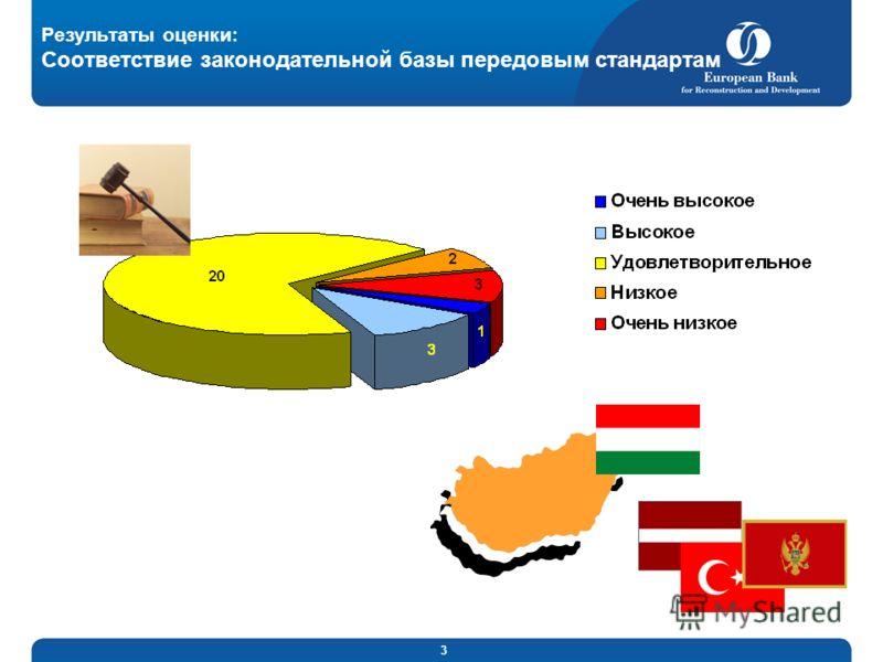 3 Результаты оценки: Соответствие законодательной базы передовым стандартам