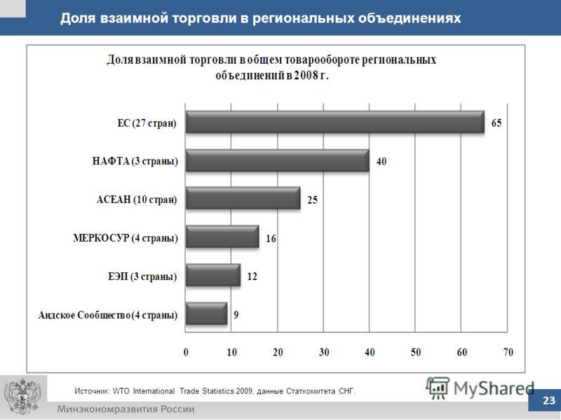 Источник: WTO International Trade Statistics 2009, данные Статкомитета СНГ. 23 Доля взаимной торговли в региональных объединениях