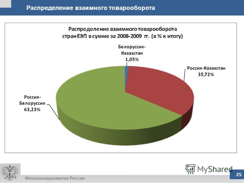 Источник: расчеты на основе данных Статкомитета СНГ. 25 Распределение взаимного товарооборота