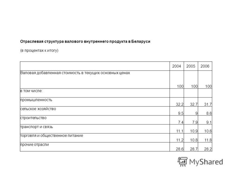 Отраслевая структура валового внутреннего продукта в Беларуси (в процентах к итогу) 200420052006 Валовая добавленная стоимость в текущих основных ценах 100 в том числе: промышленность 32,232,731,7 сельское хозяйство 9,598,6 строительство 7,47,99,1 тр