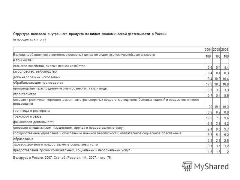 Структура валового внутреннего продукта по видам экономической деятельности в России (в процентах к итогу) 200420052006 Валовая добавленная стоимость в основных ценах по видам экономической деятельности 100 в том числе: сельское хозяйство, охота и ле