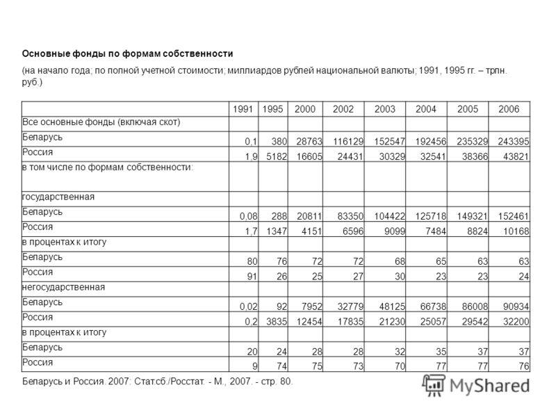 Основные фонды по формам собственности (на начало года; по полной учетной стоимости; миллиардов рублей национальной валюты; 1991, 1995 гг. – трлн. руб.) 19911995200020022003200420052006 Все основные фонды (включая скот) Беларусь 0,1380287631161291525