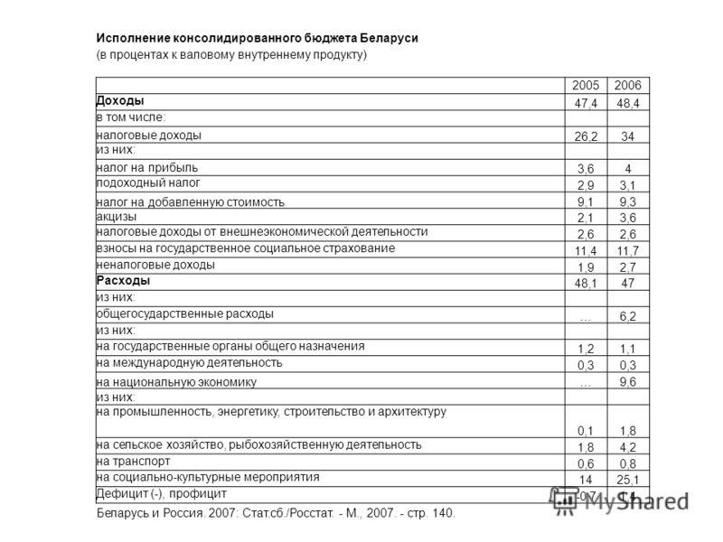 Исполнение консолидированного бюджета Беларуси (в процентах к валовому внутреннему продукту) 20052006 Доходы 47,448,4 в том числе: налоговые доходы 26,234 из них: налог на прибыль 3,64 подоходный налог 2,93,1 налог на добавленную стоимость9,19,3 акци