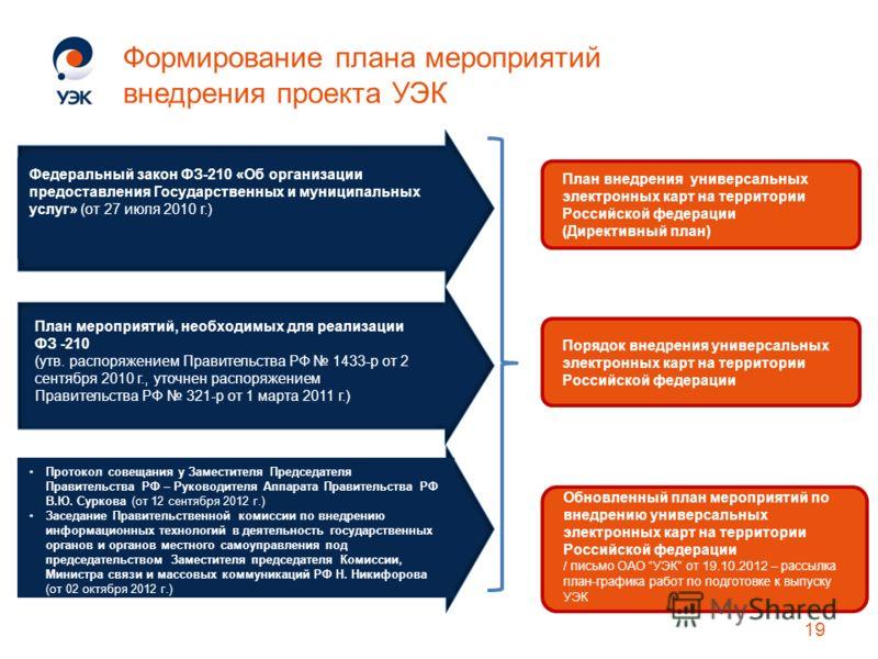 Формирование плана мероприятий внедрения проекта УЭК План мероприятий, необходимых для реализации ФЗ -210 (утв. распоряжением Правительства РФ 1433-р от 2 сентября 2010 г., уточнен распоряжением Правительства РФ 321-р от 1 марта 2011 г.) Протокол сов