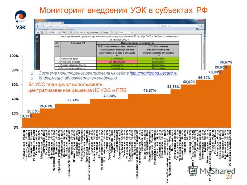 Мониторинг внедрения УЭК в субъектах РФ 54 УОС планируют использовать централизованное решение ИС УОС и ППВ o Система мониторинга реализована на сайте http://monitoring.uecard.ru.http://monitoring.uecard.ru o Информация обновляется еженедельно 23