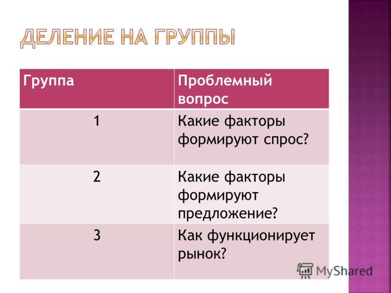 ГруппаПроблемный вопрос 1Какие факторы формируют спрос? 2Какие факторы формируют предложение? 3Как функционирует рынок?