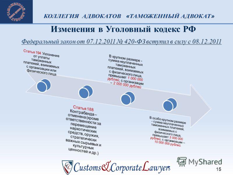 15 Изменения в Уголовный кодекс РФ Федеральный закон от 07.12.2011 420-ФЗ вступил в силу с 08.12.2011