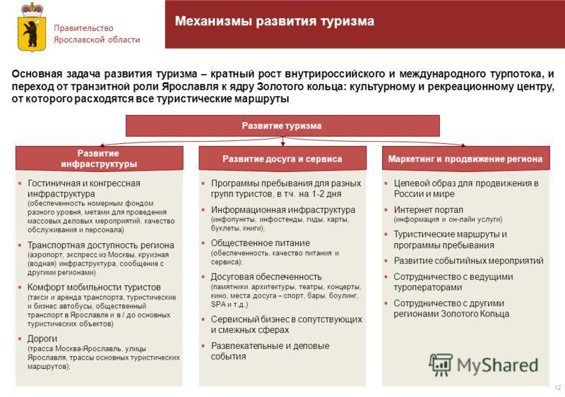 Правительство Ярославской области 12 Механизмы развития туризма Гостиничная и конгрессная инфраструктура (обеспеченность номерным фондом разного уровня, метами для проведения массовых деловых мероприятий, качество обслуживания и персонала) Транспортн