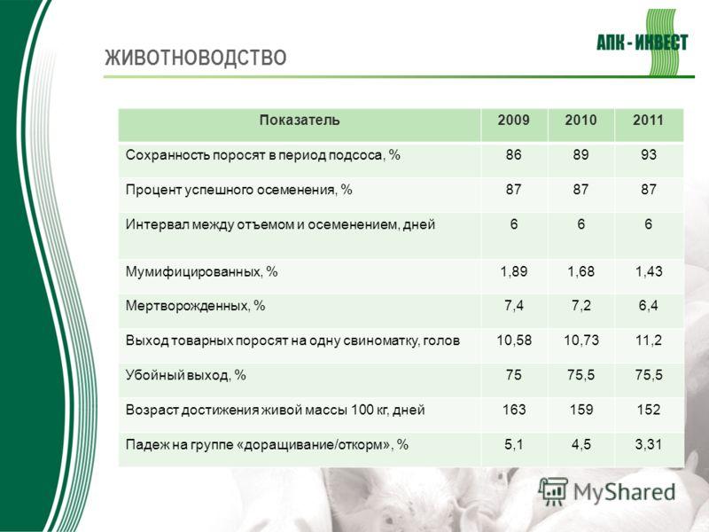 ЖИВОТНОВОДСТВО Показатель200920102011 Сохранность поросят в период подсоса, %86899393 Процент успешного осеменения, %87 Интервал между отъемом и осеменением, дней666 Мумифицированных, %1,891,681,43 Мертворожденных, %7,47,26,4 Выход товарных поросят н