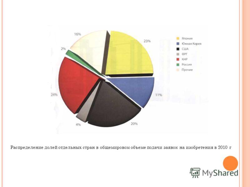 Распределение долей отдельных стран в общемировом объеме подачи заявок на изобретения в 2010 г