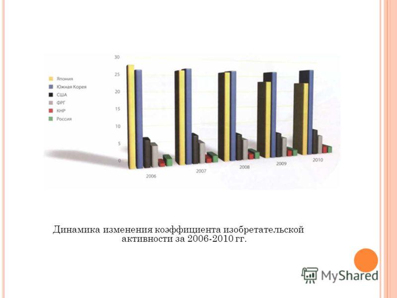Динамика изменения коэффициента изобретательской активности за 2006-2010 гг.