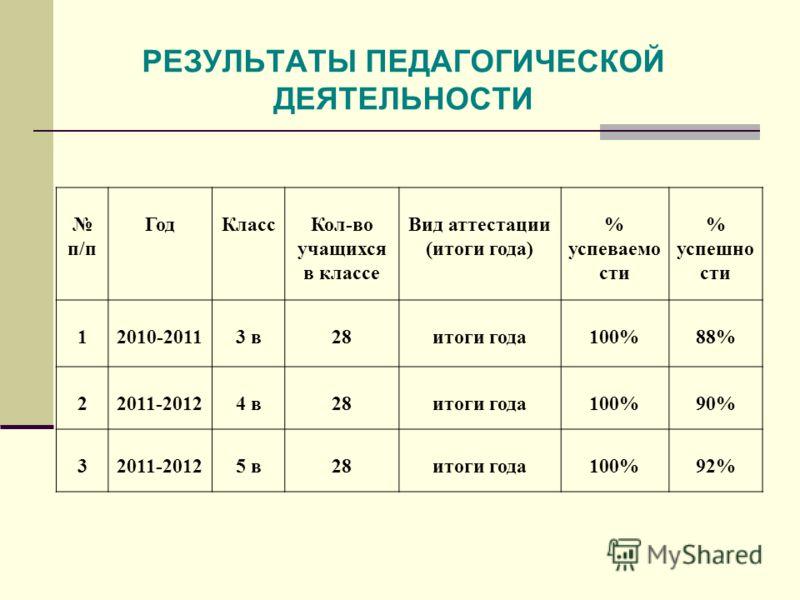 РЕЗУЛЬТАТЫ ПЕДАГОГИЧЕСКОЙ ДЕЯТЕЛЬНОСТИ п/п ГодКлассКол-во учащихся в классе Вид аттестации (итоги года) % успеваемо сти % успешно сти 12010-20113 в28итоги года100%88% 22011-20124 в28итоги года100%90% 32011-20125 в28итоги года100%92%