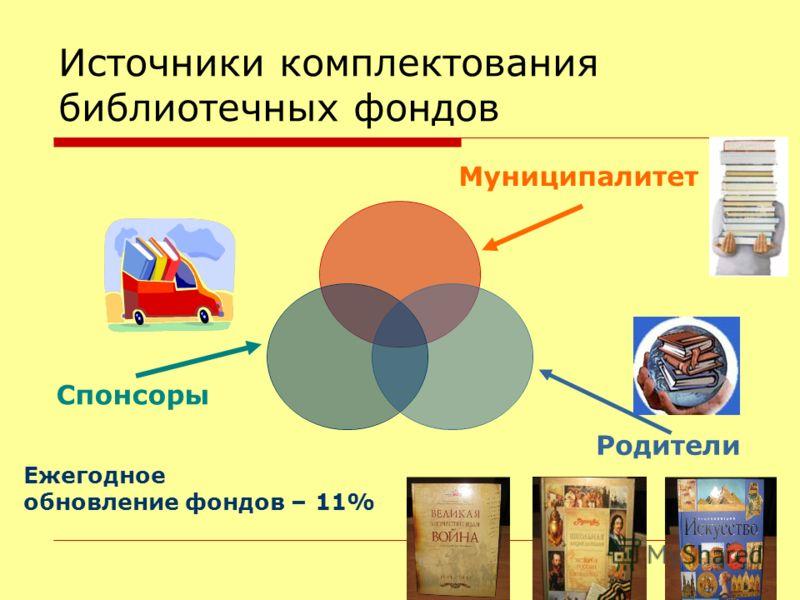 11 Источники комплектования библиотечных фондов Муниципалитет Ежегодное обновление фондов – 11%