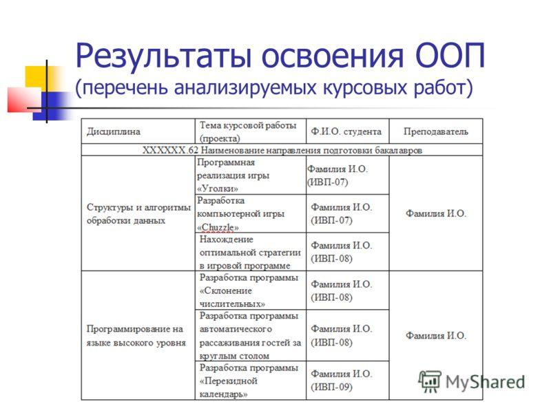 Результаты освоения ООП (перечень анализируемых курсовых работ)