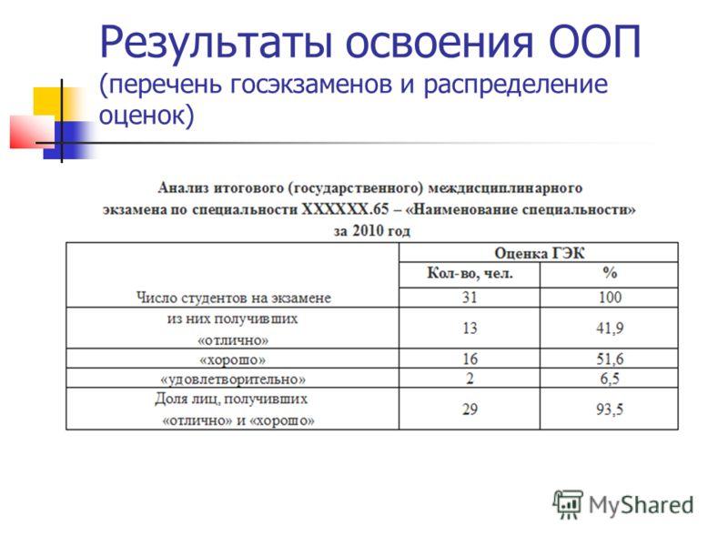 Результаты освоения ООП (перечень госэкзаменов и распределение оценок)