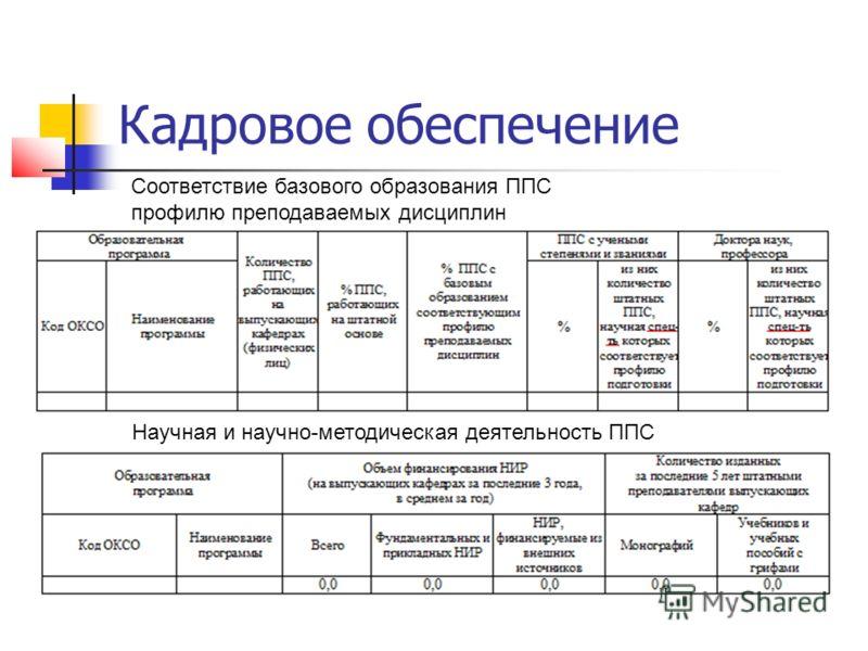 Кадровое обеспечение Соответствие базового образования ППС профилю преподаваемых дисциплин Научная и научно-методическая деятельность ППС