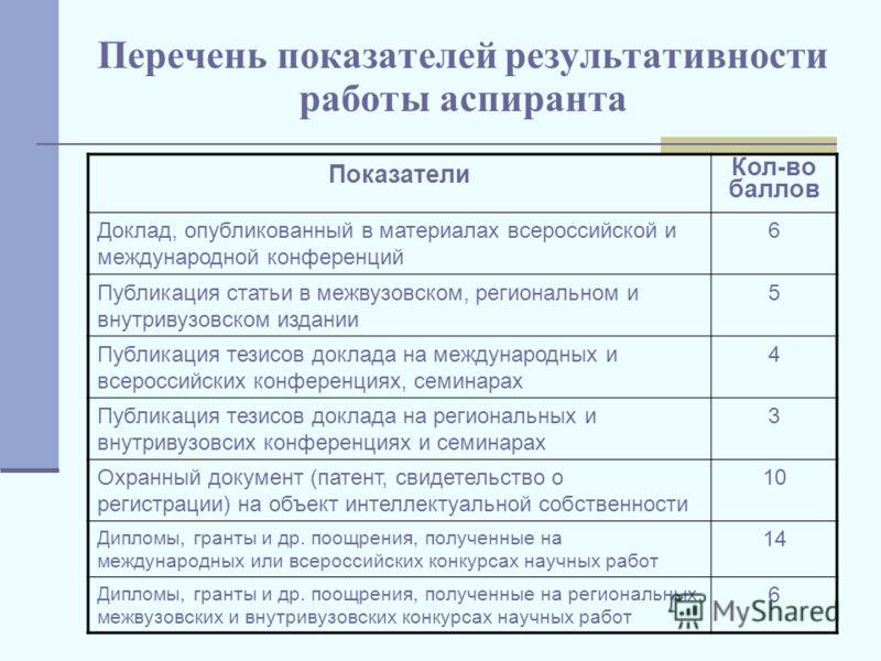 Перечень показателей результативности работы аспиранта Показатели Кол-во баллов Доклад, опубликованный в материалах всероссийской и международной конференций 6 Публикация статьи в межвузовском, региональном и внутривузовском издании 5 Публикация тези