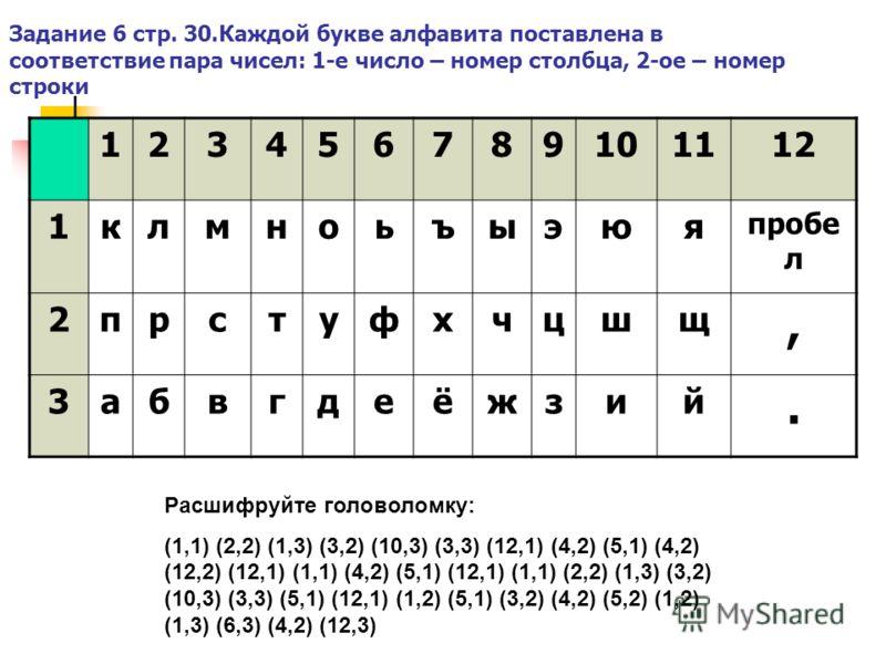 Задание 6 стр. 30.Каждой букве алфавита поставлена в соответствие пара чисел: 1-е число – номер столбца, 2-ое – номер строки 123456789101112 1клмноьъыэюя пробе л 2прстуфхчцшщ, 3абвгдеёжзий. Расшифруйте головоломку: (1,1) (2,2) (1,3) (3,2) (10,3) (3,3