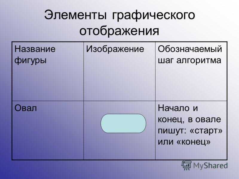 Элементы графического отображения Название фигуры ИзображениеОбозначаемый шаг алгоритма ОвалНачало и конец, в овале пишут: «старт» или «конец»