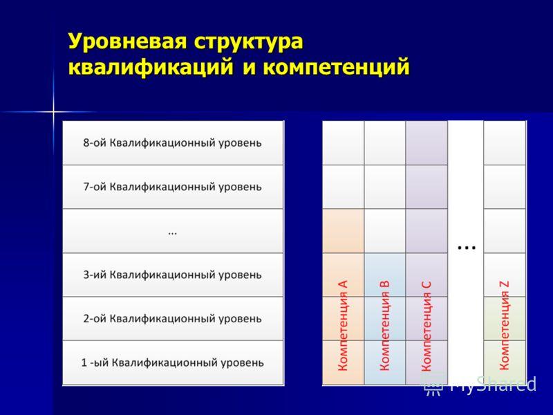Уровневая структура квалификаций и компетенций