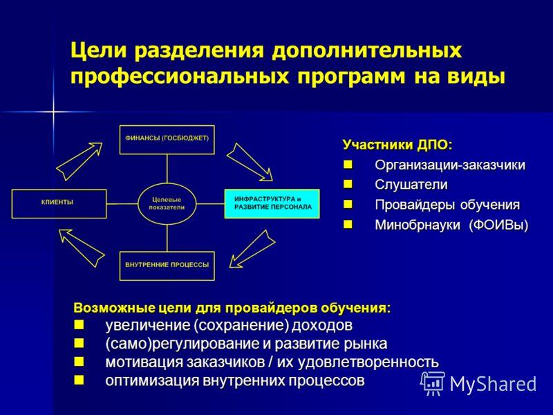 Цели разделения дополнительных профессиональных программ на виды Возможные цели для провайдеров обучения: увеличение (сохранение) доходов увеличение (сохранение) доходов (само)регулирование и развитие рынка (само)регулирование и развитие рынка мотива