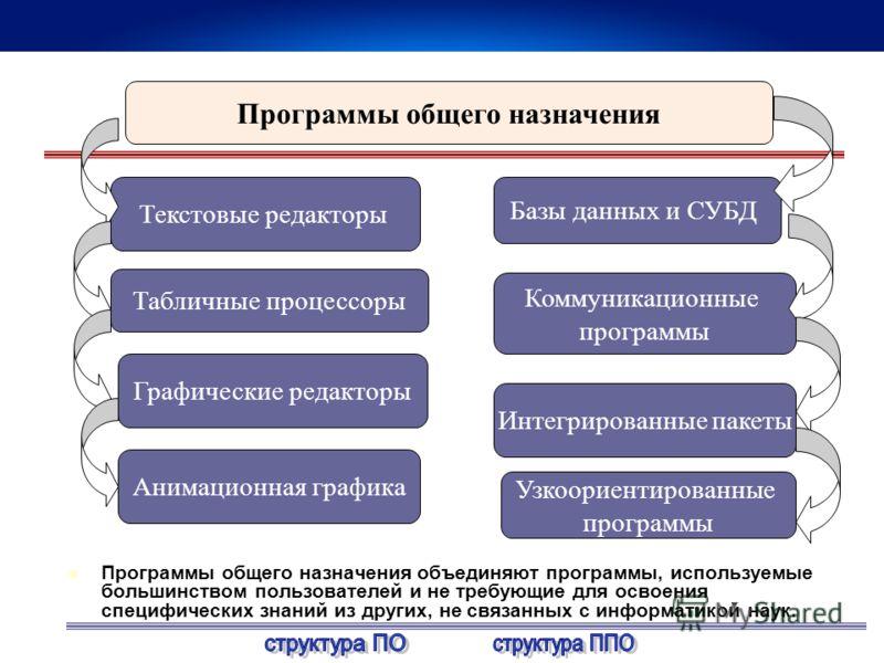 Программы общего назначения Текстовые редакторы Узкоориентированные программы Интегрированные пакеты Коммуникационные программы Анимационная графика Табличные процессоры Базы данных и СУБД Графические редакторы Программы общего назначения объединяют
