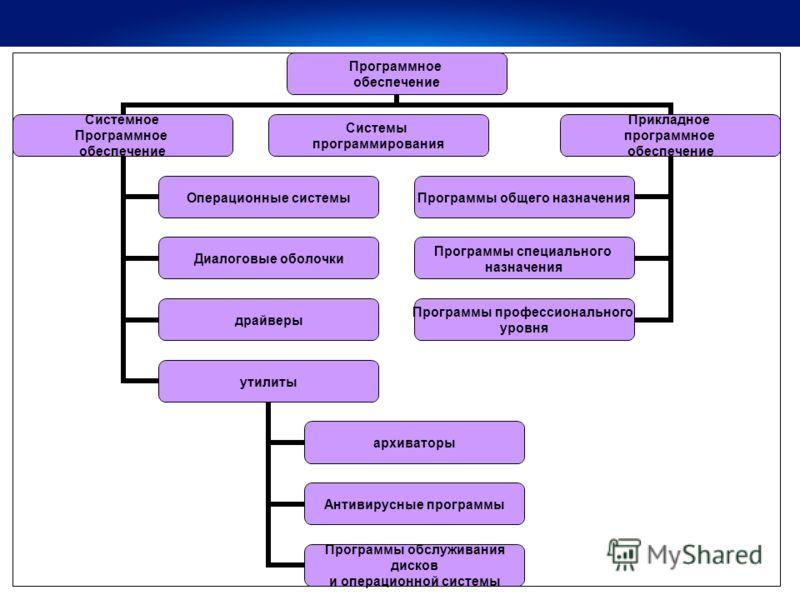 Программное обеспечение Системное Программное обеспечение Операционные системы Диалоговые оболочки драйверы утилиты архиваторы Антивирусные программы Программы обслуживания дисков и операционной системы Системы программирования Прикладное программное