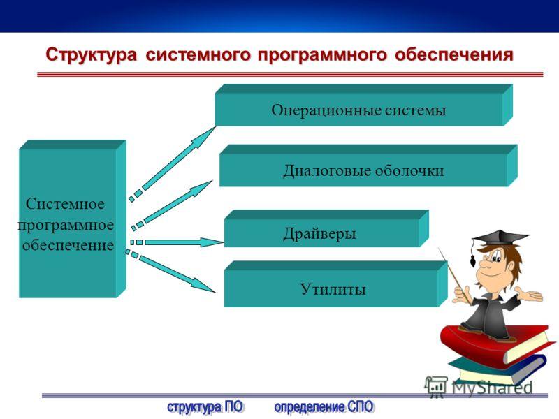 Системное программное обеспечение Операционные системы Утилиты Драйверы Структура системного программного обеспечения Диалоговые оболочки
