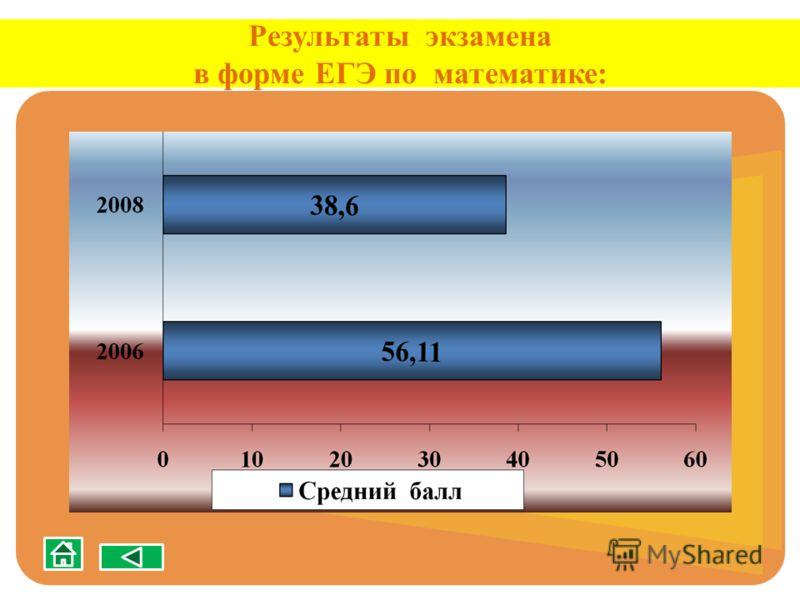 Результаты экзамена в форме ЕГЭ по математике: