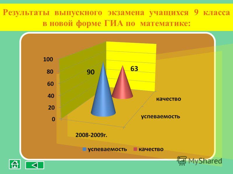 Результаты выпускного экзамена учащихся 9 класса в новой форме ГИА по математике:
