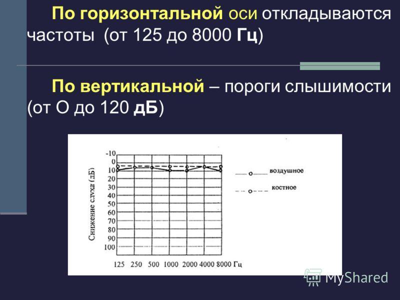 По горизонтальной оси откладываются частоты (от 125 до 8000 Гц) По вертикальной – пороги слышимости (от О до 120 дБ)