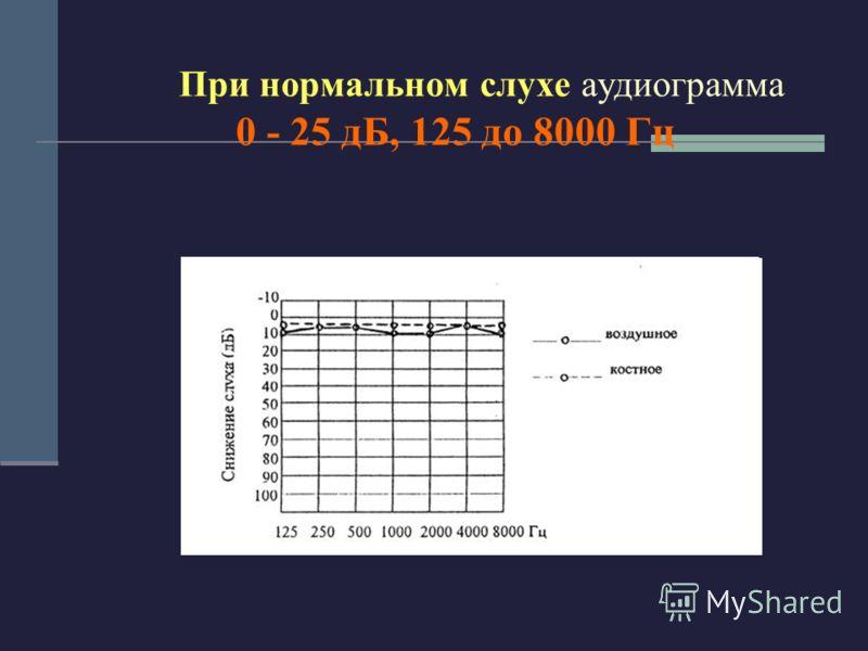 При нормальном слухе аудиограмма 0 - 25 дБ, 125 до 8000 Гц
