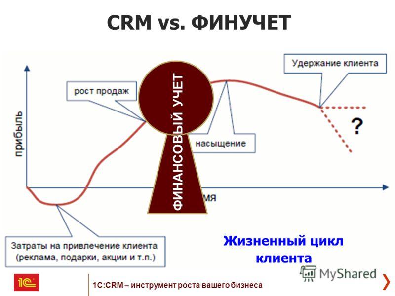 CRM vs. ФИНУЧЕТ ФИНАНСОВЫЙ УЧЕТ Жизненный цикл клиента 1С:CRM – инструмент роста вашего бизнеса