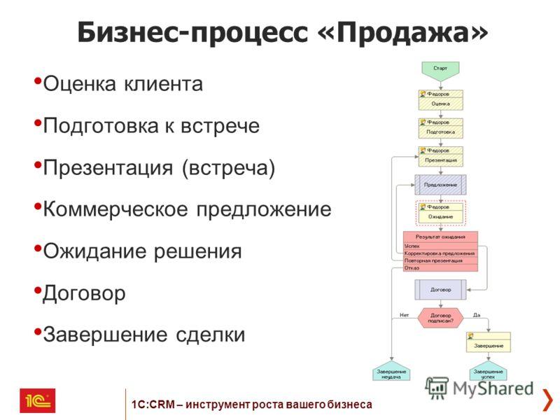 Бизнес-процесс «Продажа» Оценка клиента Подготовка к встрече Презентация (встреча) Коммерческое предложение Ожидание решения Договор Завершение сделки 1С:CRM – инструмент роста вашего бизнеса