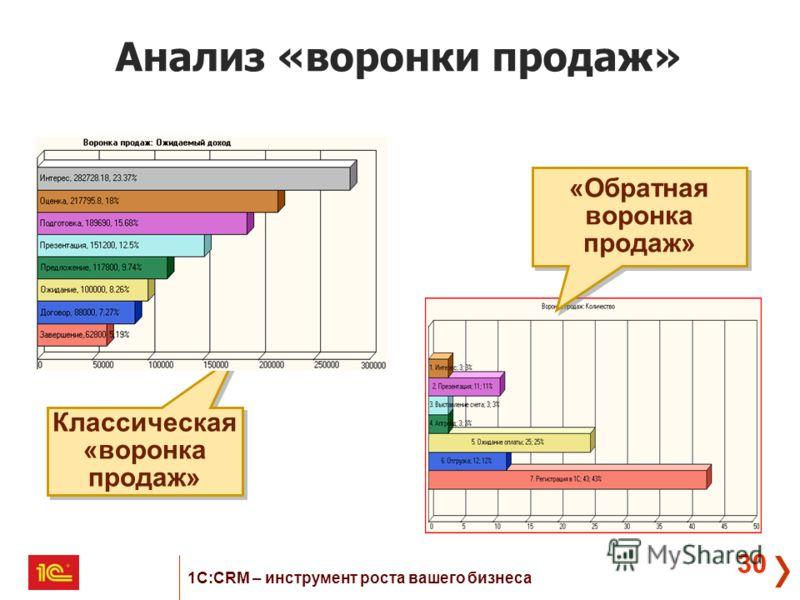 30 Анализ «воронки продаж» Классическая «воронка продаж» «Обратная воронка продаж» 1С:CRM – инструмент роста вашего бизнеса