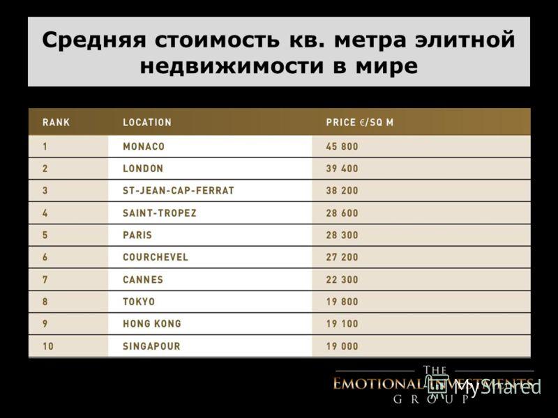 Средняя стоимость кв. метра элитной недвижимости в мире