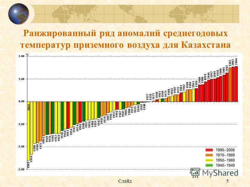 Слайд5 Ранжированный ряд аномалий среднегодовых температур приземного воздуха для Казахстана