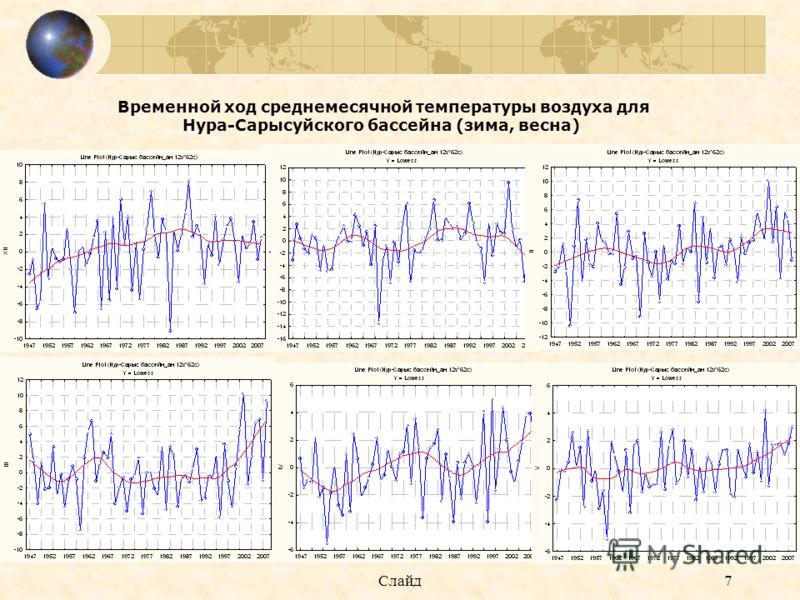 Слайд7 Временной ход среднемесячной температуры воздуха для Нура-Сарысуйского бассейна (зима, весна)