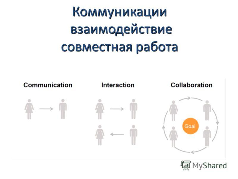 Коммуникации взаимодействие взаимодействие совместная работа