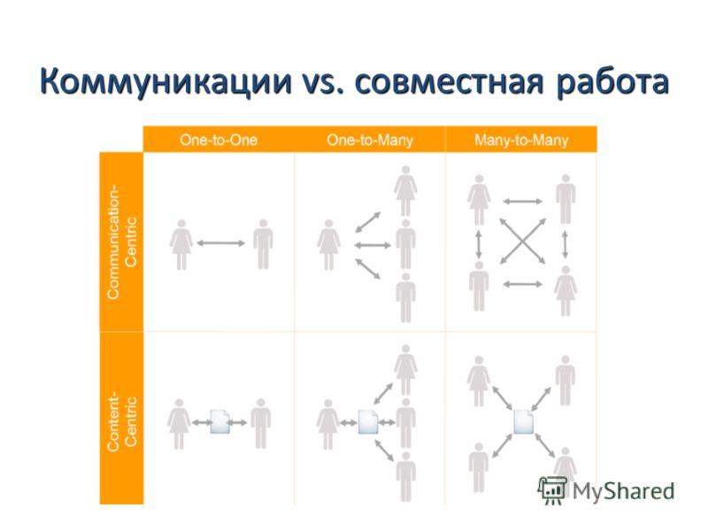 Коммуникации vs. совместная работа
