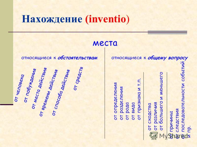 Нахождение (inventio) места относящиеся к обстоятельствамотносящиеся к общему вопросу от человека от побуждения от места действия от времени действия от способа действия от средств от определения от разделения от рода от вида от признака и т.п. от сх